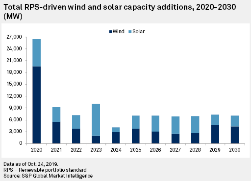 Bar graph that compares Wind and Solar capacity over the years of 2020 to 2030